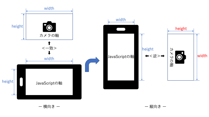 Web でカメラを使おう – WebRTC (getUserMedia) on WebView | 芳和